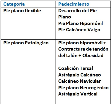 Pie Plano, Ortopedia